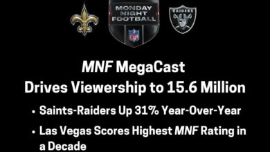 Photo of Monday Night Football MegaCast Drives Franchise's Viewership to 15.6 Million, a 31% Year-Over-Year Increase