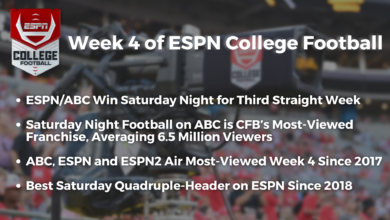 Photo of ESPN and ABC Win the Night for Third Straight College Football Saturday